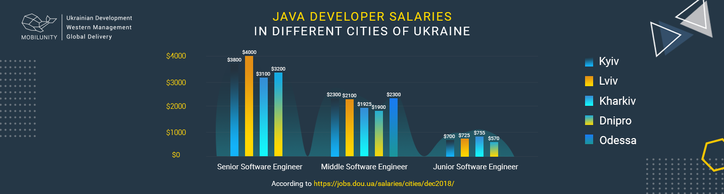 java developer rate in ukraine
