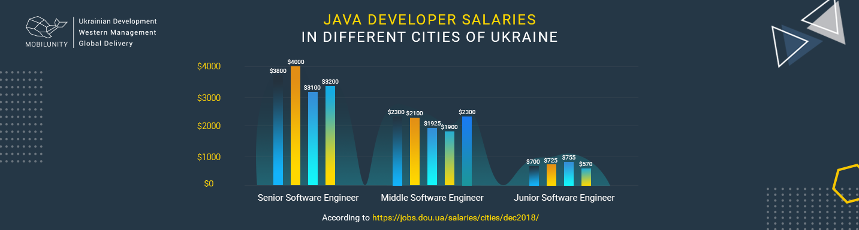 java developer rate in ukraine