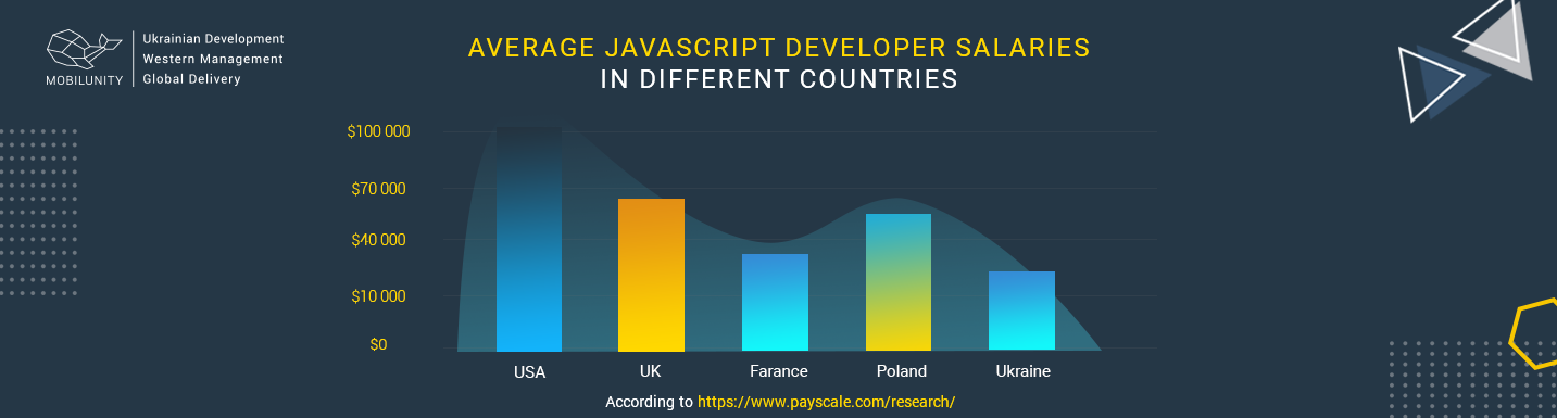 javascript developer salary worldwide