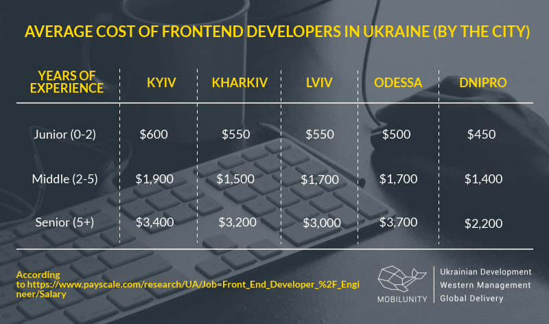 junior vs middle vs senior front end developer salary in Ukraine (by the cities)