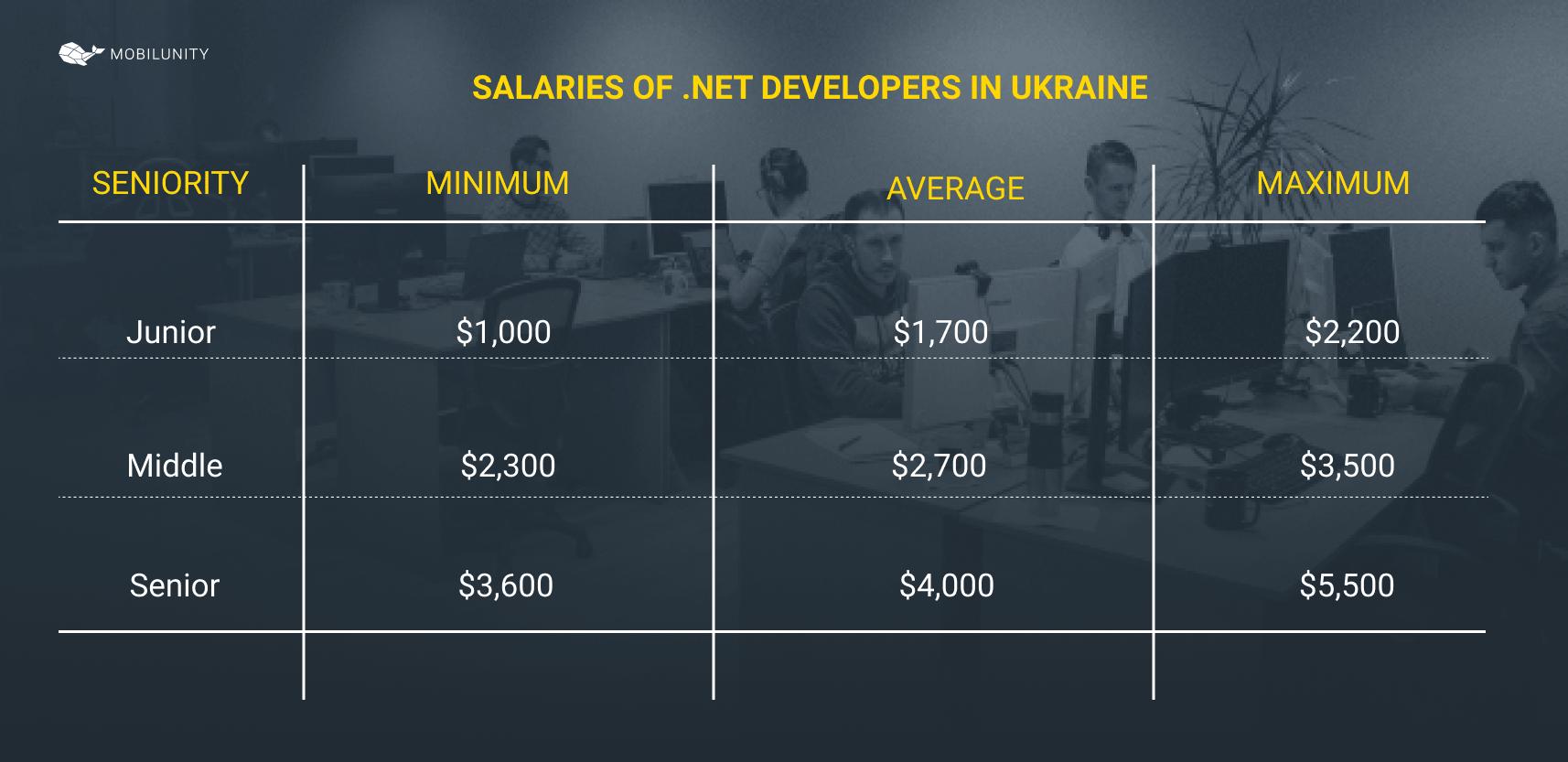 .net developer salary rates