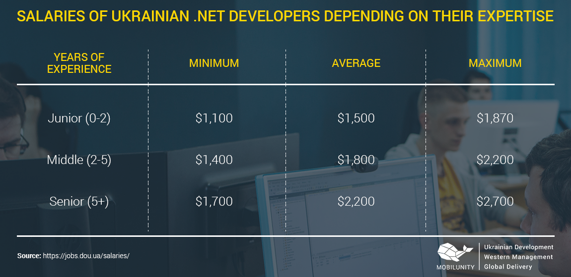 net developers salaries by level 2018