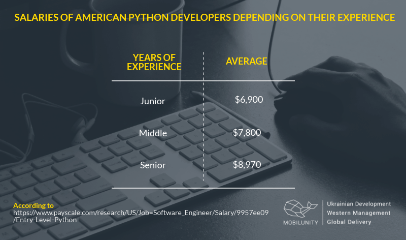 python programmer salary in the usa