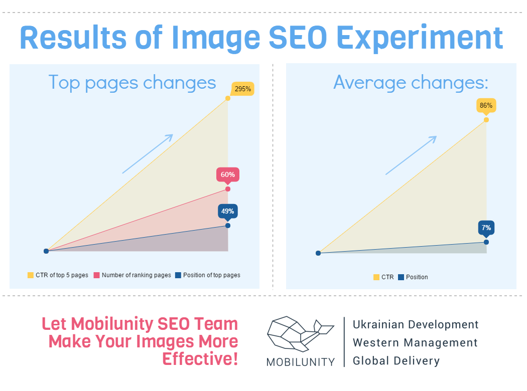 result of image seo experiment