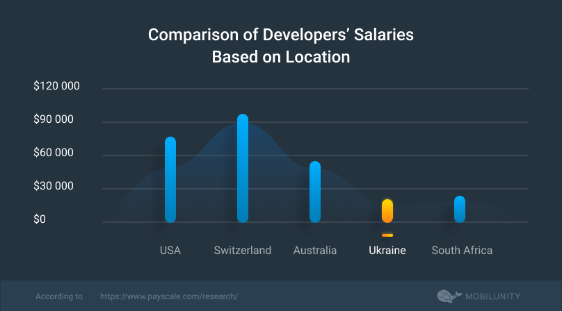 salaries of developers in different countries