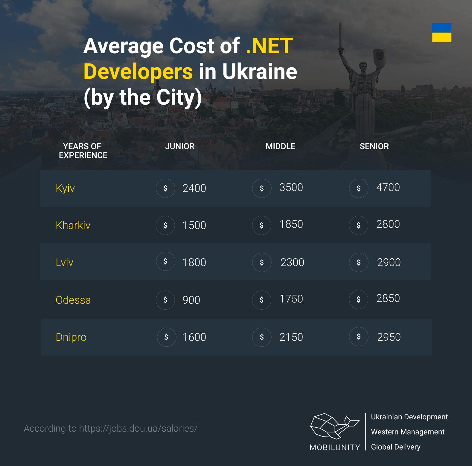 cost of .NET developer in Ukraine