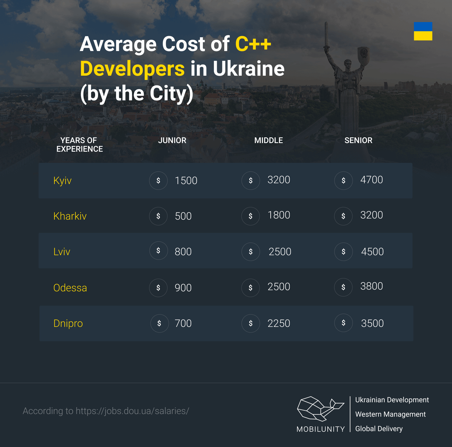 cost of C++ developer in Ukraine