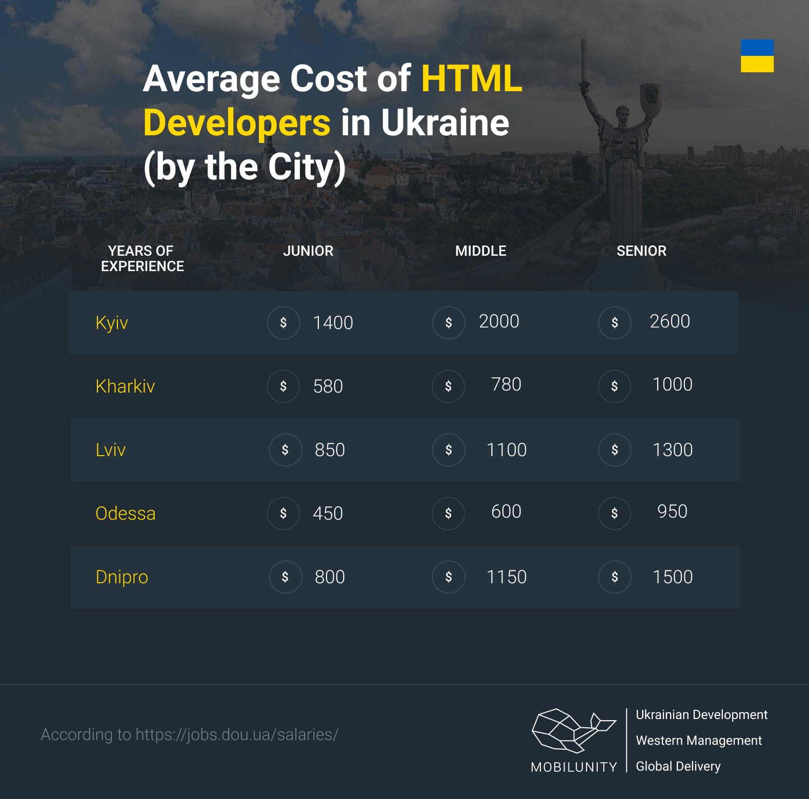 ost of HTML coder in Ukraine