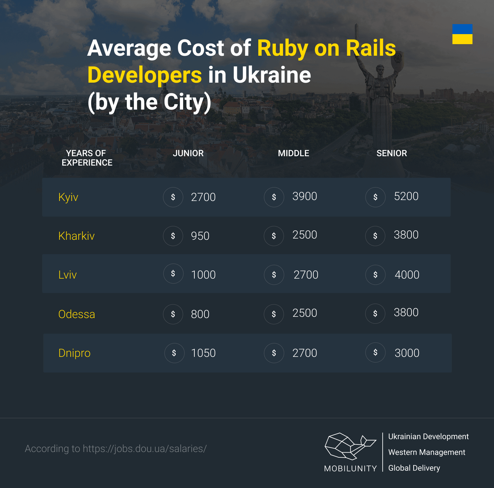 cost of RoR developer in Ukraine