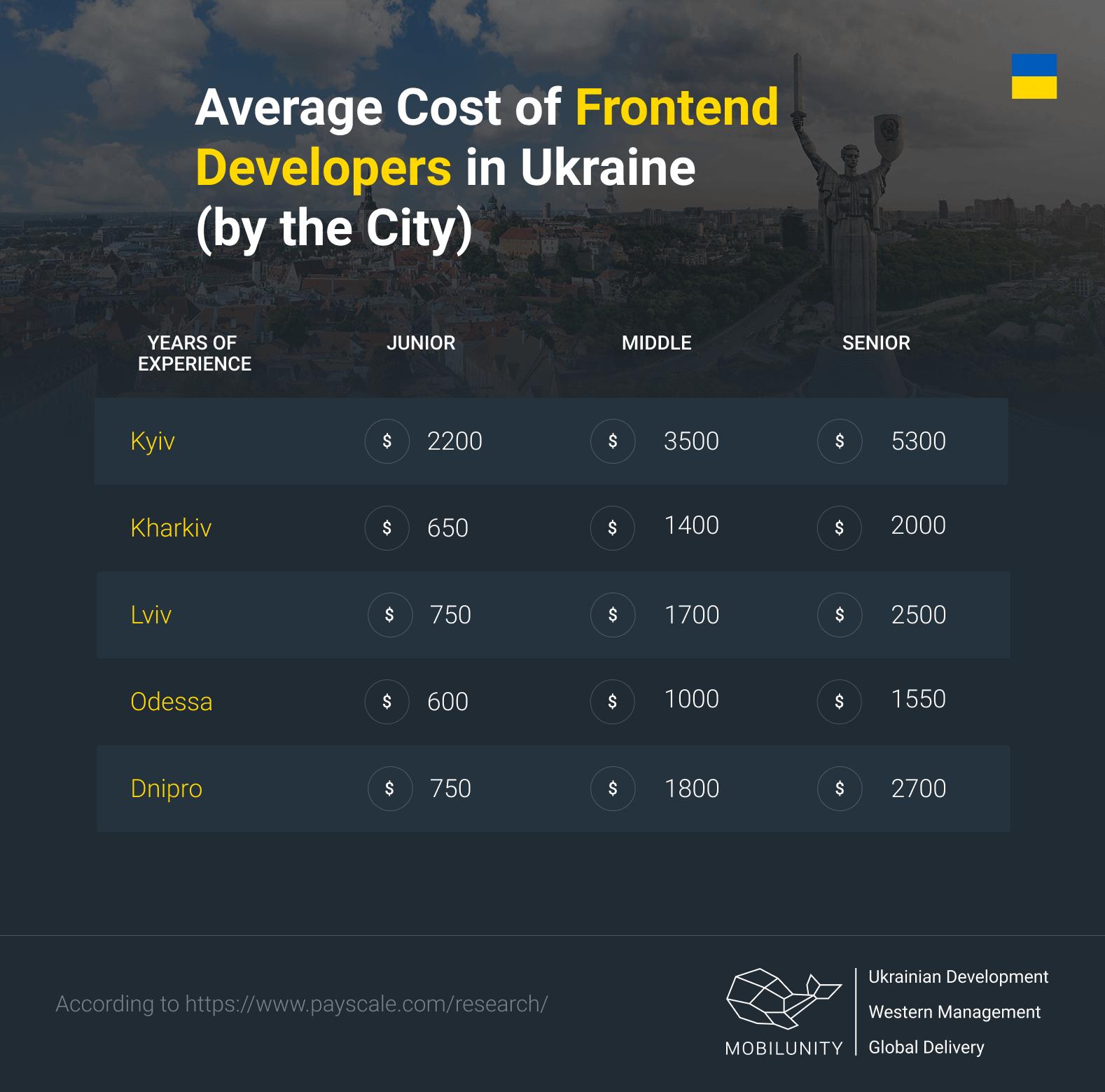 cost of frontend developer in Ukraine