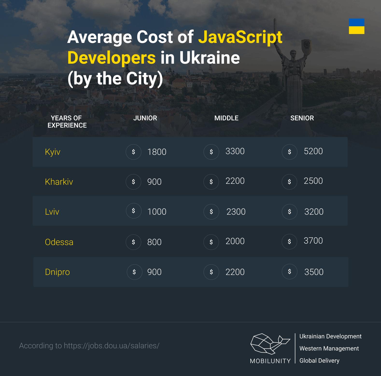 cost of javascript developer in Ukraine