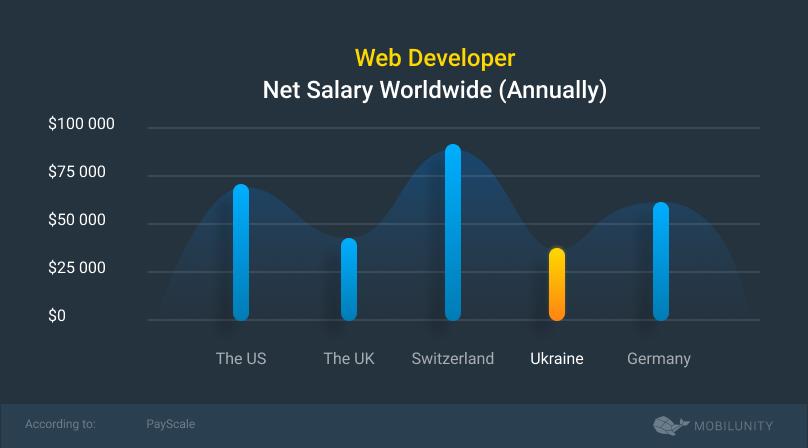 web developer salaries