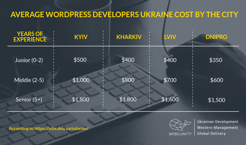 wordpress developer salary in Ukraine