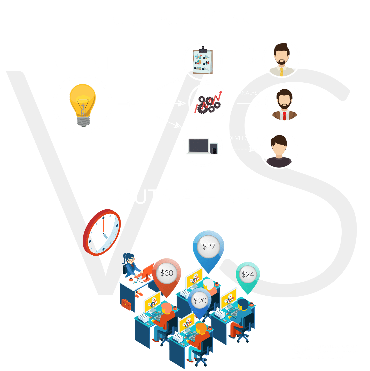 Outsourcing vs Dedicated teams: choose the ideal solution for your business