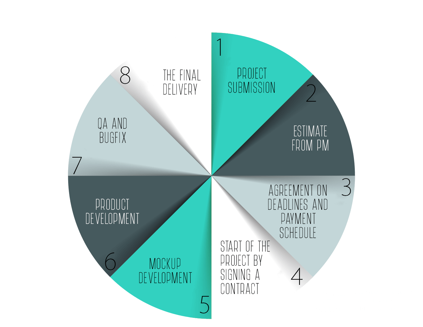 The stages of outsourcing product development