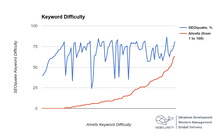chart on how keyword difficulty differs