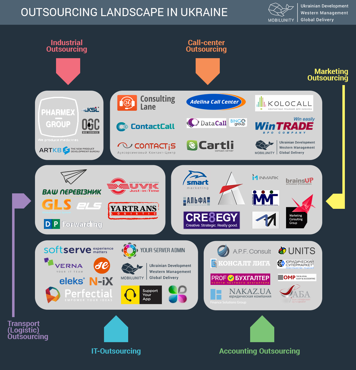 Outsourcing Landscape in Ukraine Including Trends in IT Outsourcing
