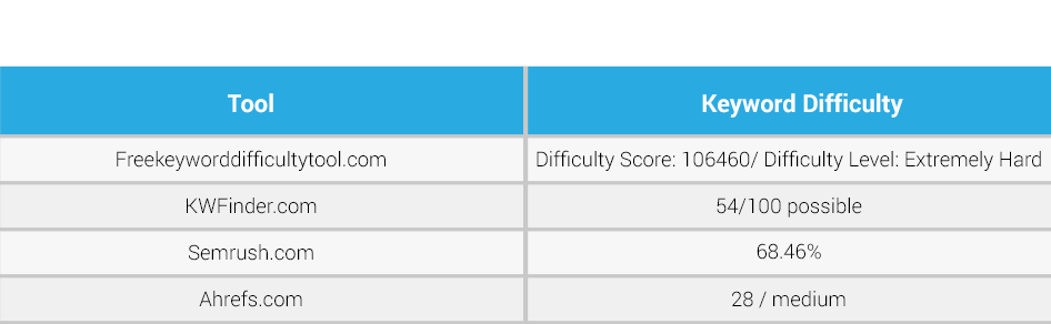 "Comparison of ""IT services"" keyword difficulty"