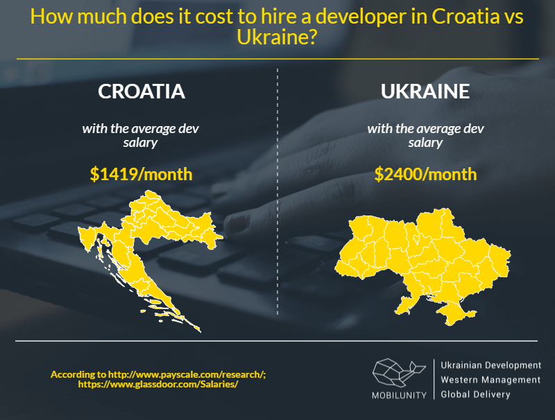 Croatia dedicated team vs Ukrainian developers rates