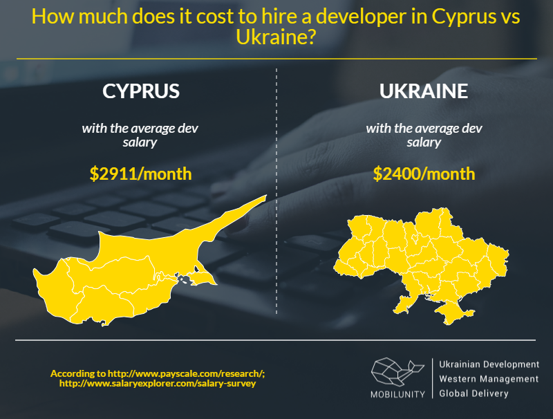 Cyprus dedicated team salary and Ukrainian rates comparison