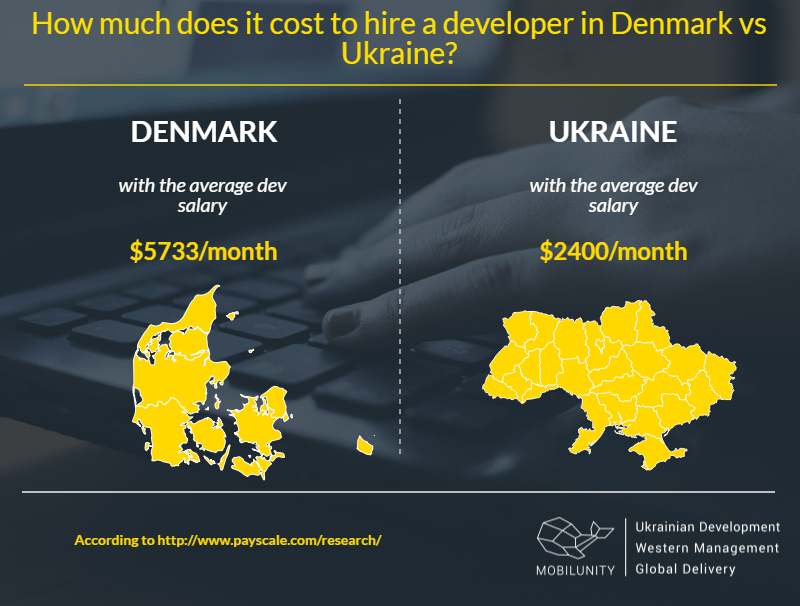 Denmark developers for hire and teams from Ukraine expenses comparison