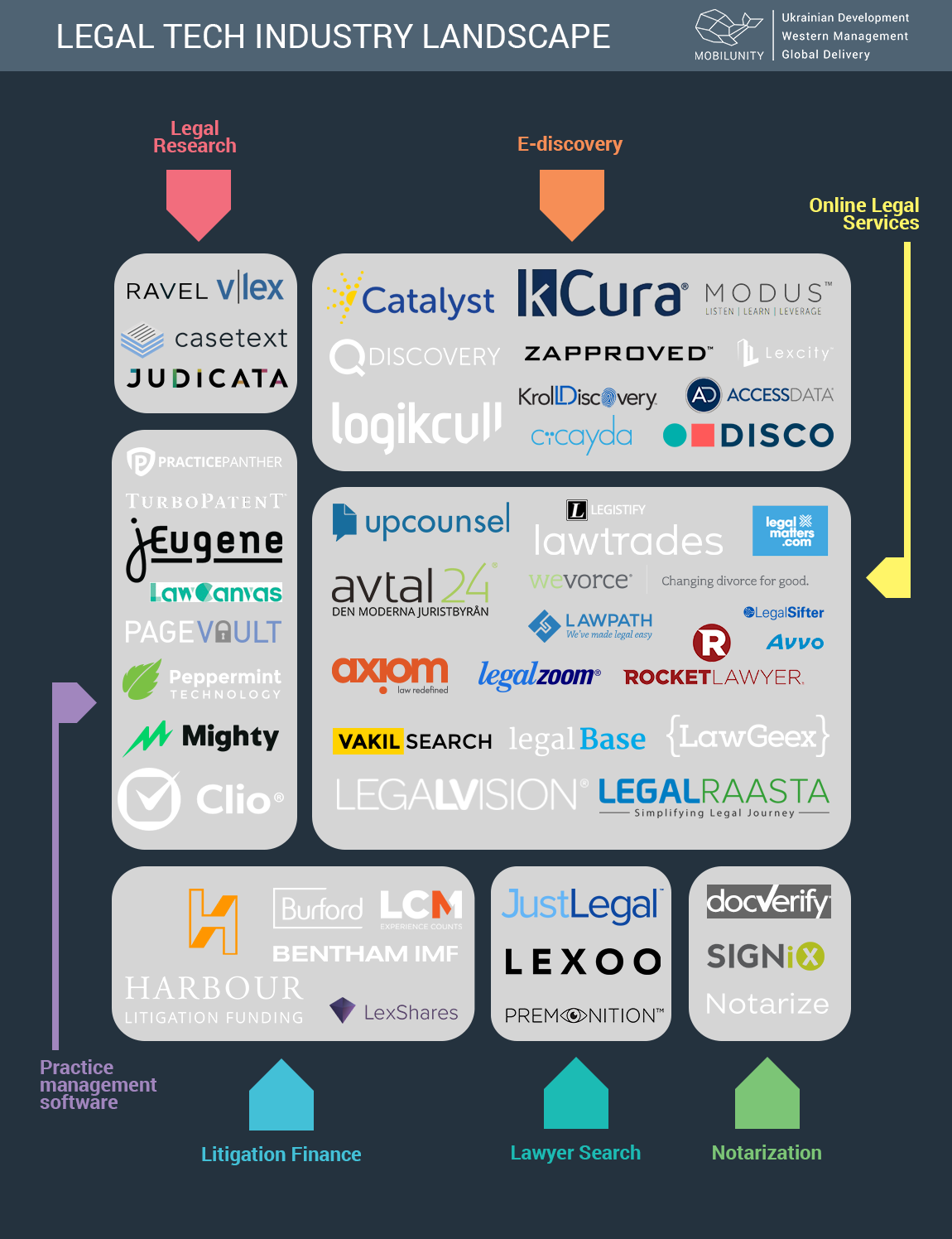 Legal tch industry landscape and list fo websites for lawyers and law firm