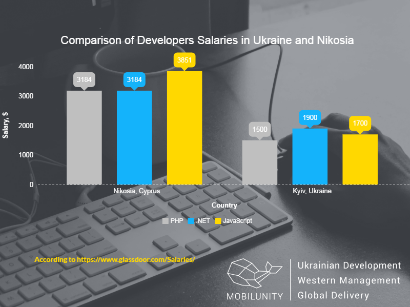Nicosia developer and Kyiv developer salaries comparison chart