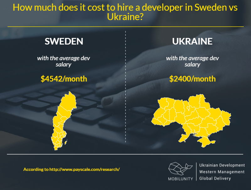 Sweden dedicated team comparing with Ukrainian developers costs