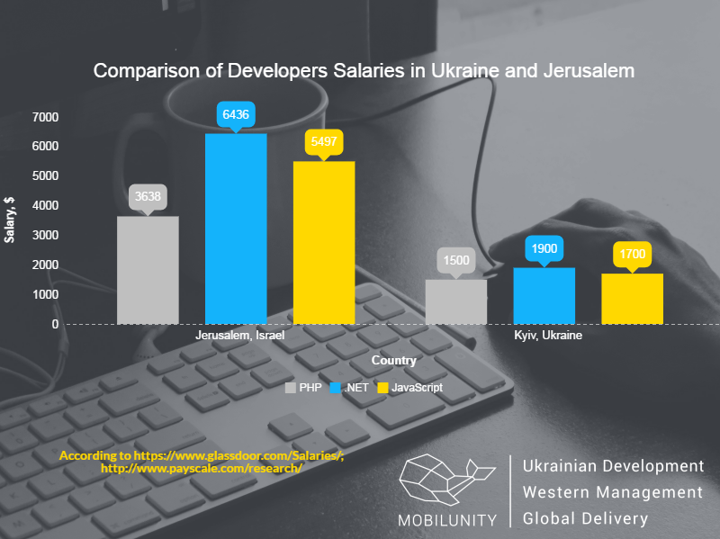android developers Jerusalem and Kyiv salaries