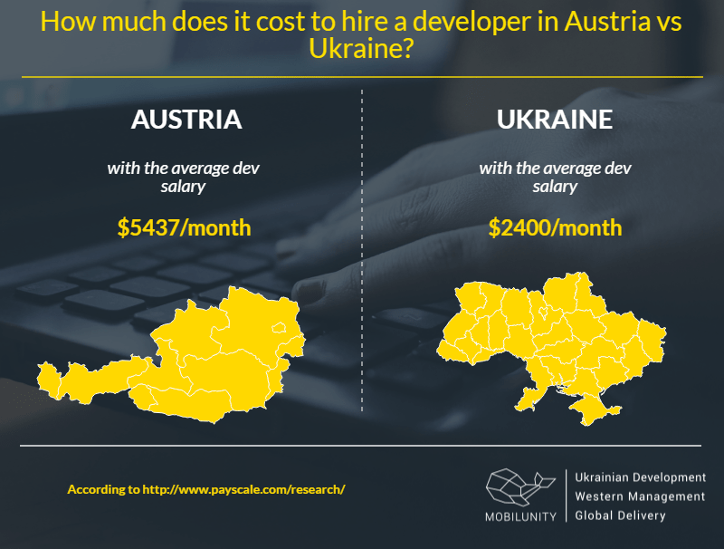 comparison costs of hiring Austria web developer and Ukrainian developer