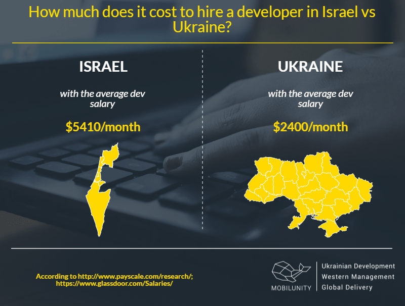 costs of hiring dedicated app developers Israel vs Ukraine