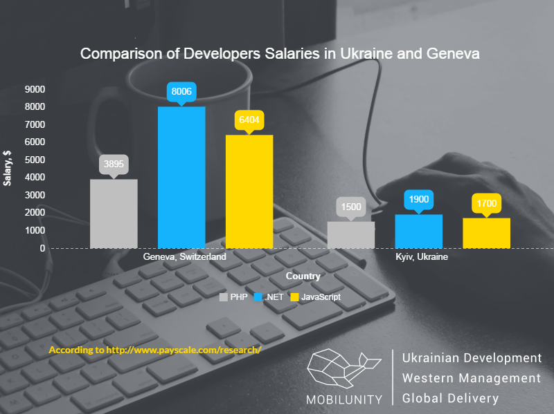 costs of hiring developers in Geneva vs Kyiv