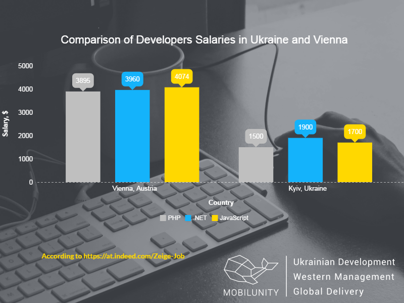 expenses for hiring Vienna developer and Ukrainian developer
