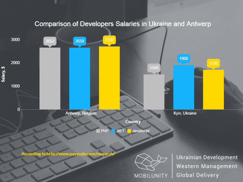 hire developers in Antwerp or in Kyiv comparison salary