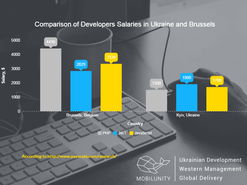 hire developers in Brussels or in Kyiv chart