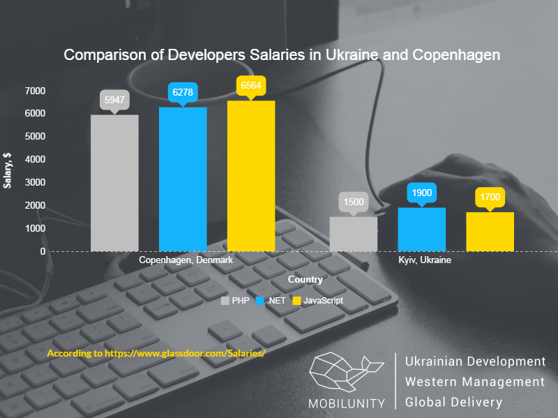 hire developers in Copenhagen or Kyiv comparison chart