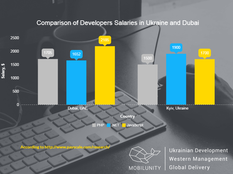 hire developers in Dubai or in Ukraine comparison costs chart