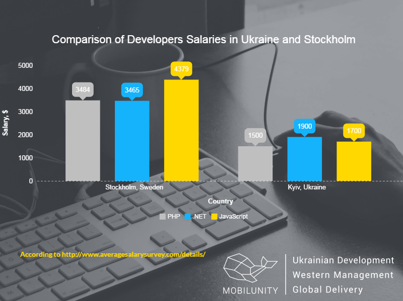 hire developers in Stockholm and Kyiv comparison