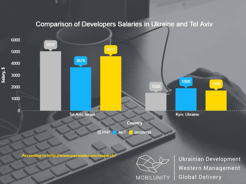 hire developers in Tel Aviv vs Ukraine