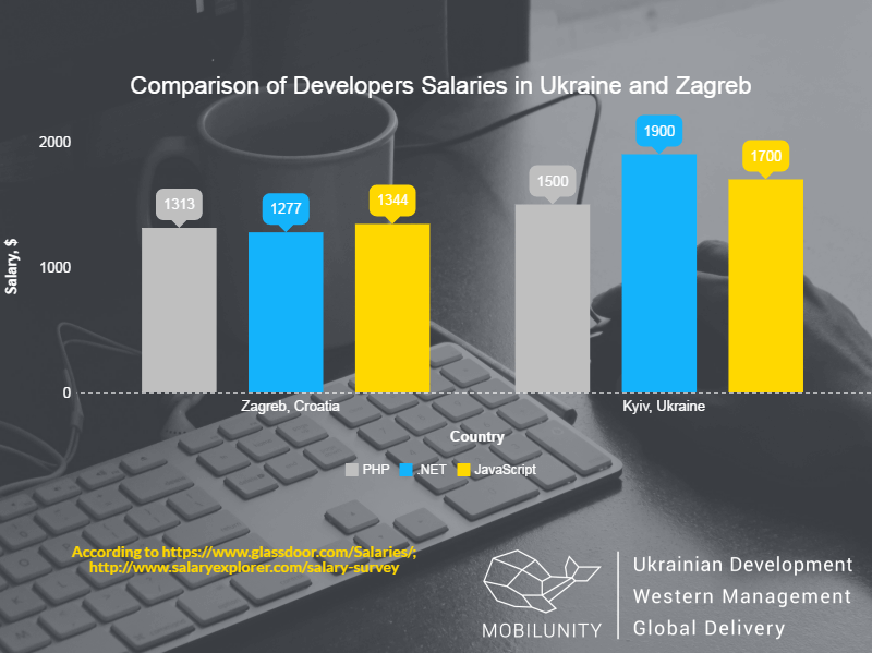 hire developers in Zagreb and Kyiv comparison chart