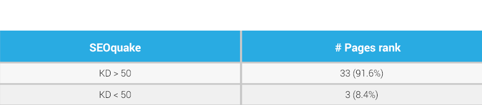 keyword difficulty from SEOquake
