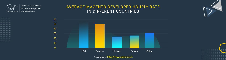 magento development cost