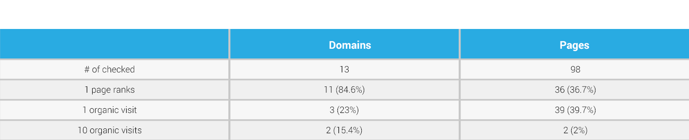 pages ranking and organic visits