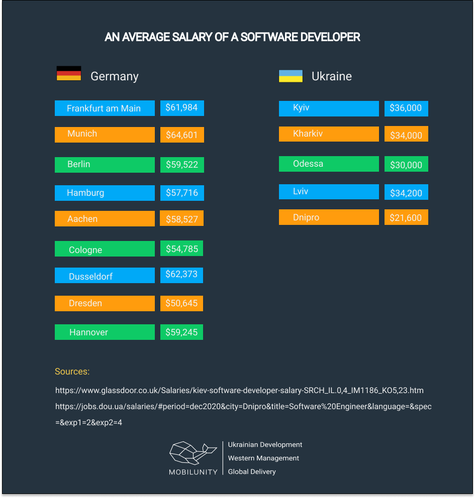 An Average Salary of a Software Developer