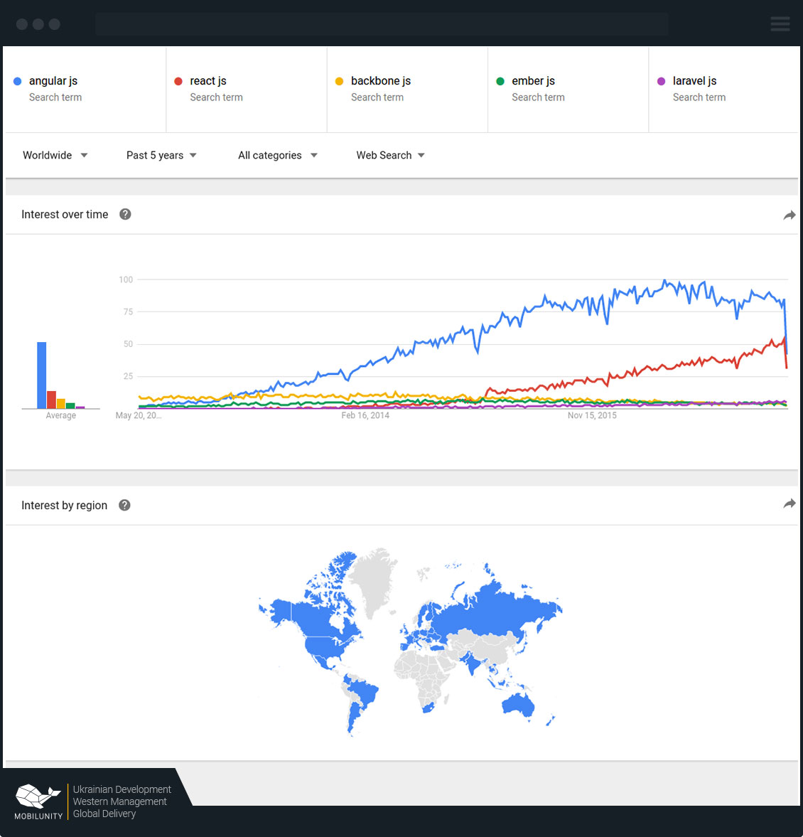 Google trends results on react developers usage and popularity
