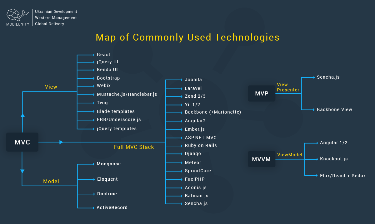 Map on different technologies (React Flux Redux)