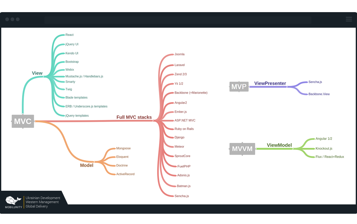 Mind Map on different technologies (React Flux, Redux) used in MVC pattern