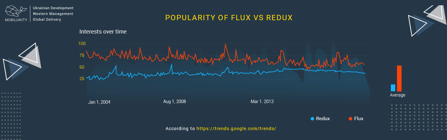 Redux vs Flux comparison