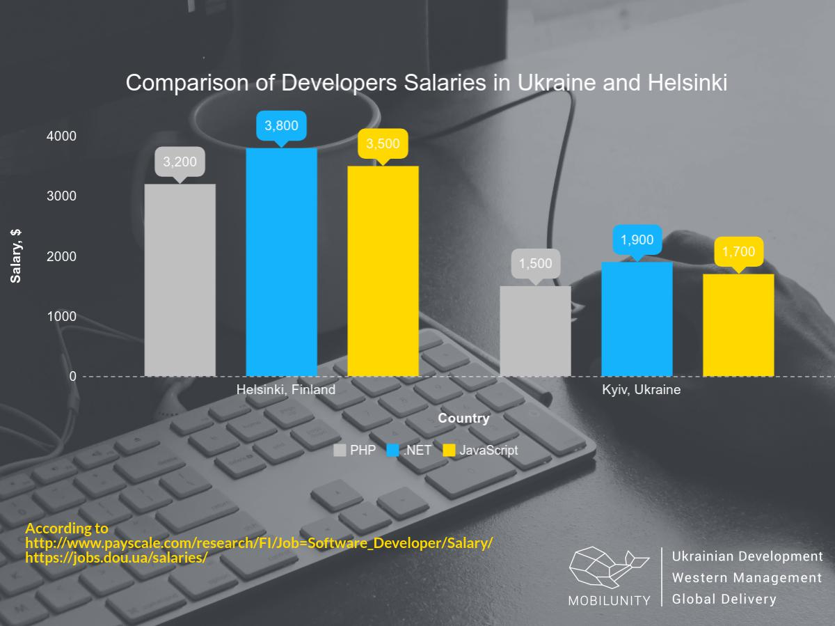 find developer in Helsinki checking the comparison of salaries of programmers