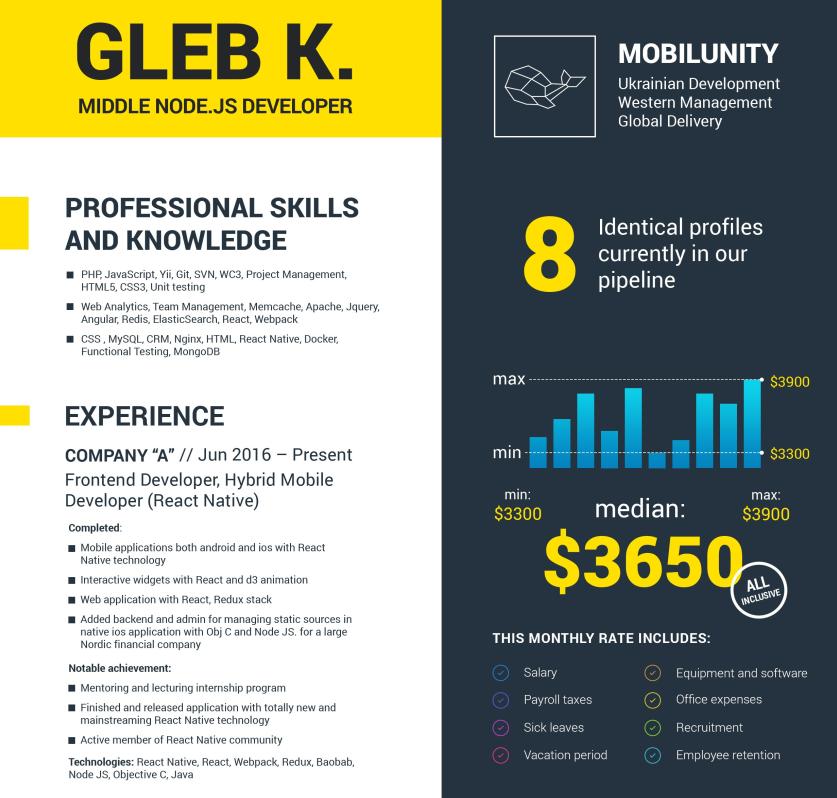 GLEB K CV of React JS and Node developer